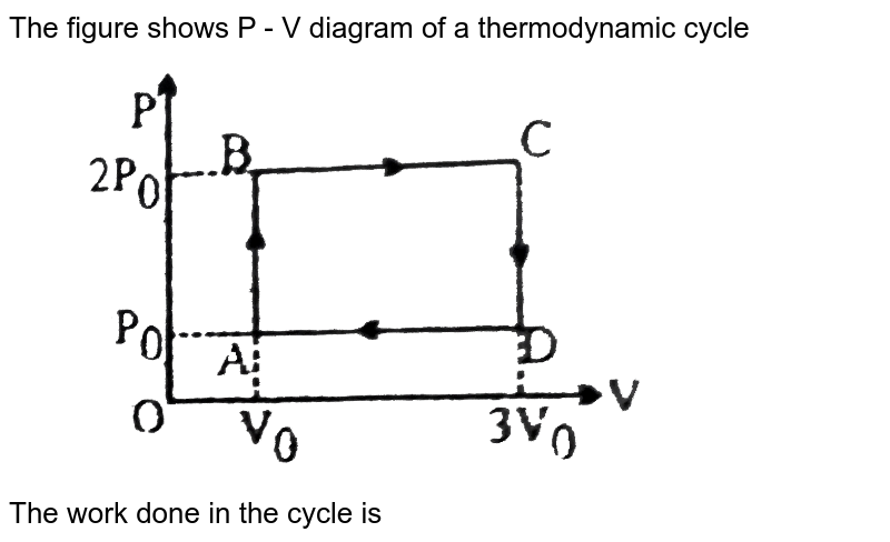 """The figure shows P - V diagram of a thermodynamic cycle <br> <img src=""""https://d10lpgp6xz60nq.cloudfront.net/physics_images/BSL_PHY_MPP_E01_257_Q01.png"""" width=""""80%""""> <br> The work done in the cycle is"""