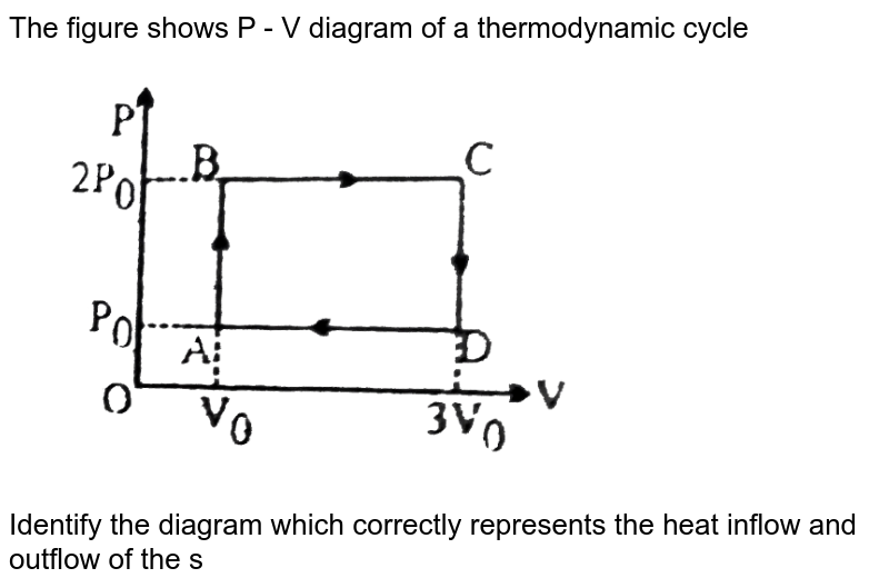 """The figure shows P - V diagram of a thermodynamic cycle <br> <img src=""""https://d10lpgp6xz60nq.cloudfront.net/physics_images/BSL_PHY_MPP_E01_259_Q01.png"""" width=""""80%""""> <br> Identify the diagram which correctly represents the heat inflow and outflow of the system"""