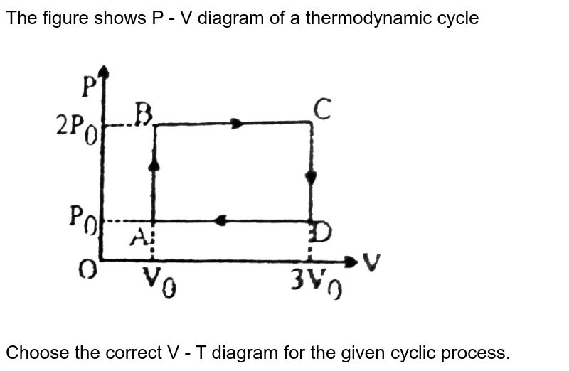 """The figure shows P - V diagram of a thermodynamic cycle <br> <img src=""""https://d10lpgp6xz60nq.cloudfront.net/physics_images/BSL_PHY_MPP_E01_260_Q01.png"""" width=""""80%""""> <br> Choose the correct V - T diagram for the given cyclic process."""