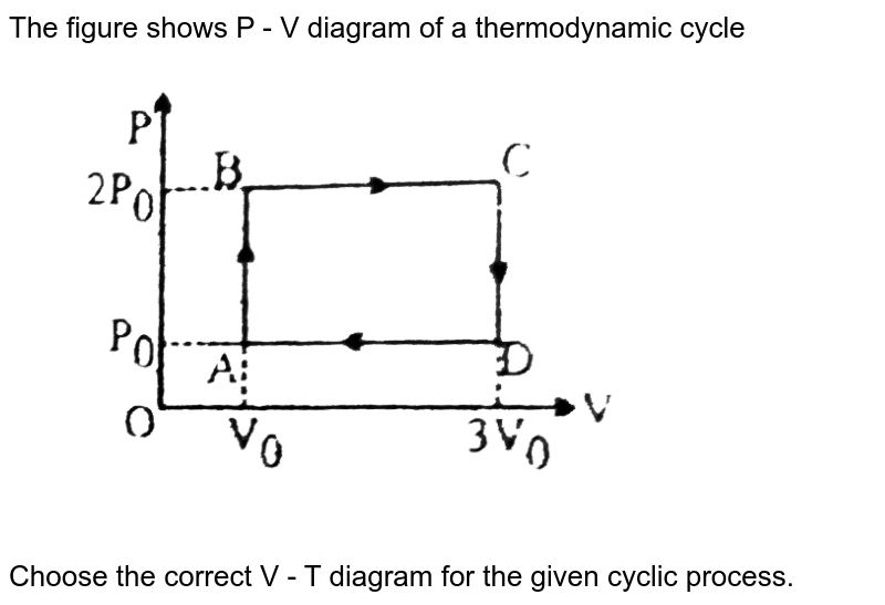 """The figure shows P - V diagram of a thermodynamic cycle <br> <img src=""""https://d10lpgp6xz60nq.cloudfront.net/physics_images/BSL_PHY_MPP_E01_261_Q01.png"""" width=""""80%""""> <br> Choose the correct V - T diagram for the given cyclic process."""