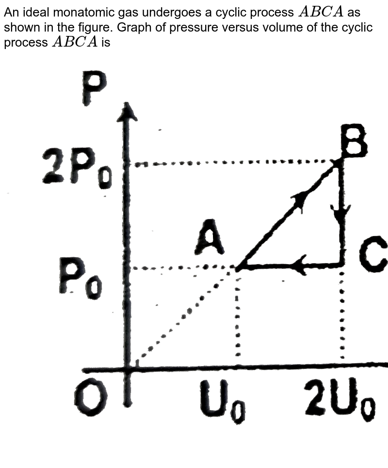 """An ideal monatomic gas undergoes a cyclic process `ABCA` as shown in the figure. Graph of pressure versus volume of the cyclic process `ABCA` is <br> <img src=""""https://d10lpgp6xz60nq.cloudfront.net/physics_images/FIT_JEE_PHY_GMP_ASS_E01_101_Q01.png"""" width=""""80%"""">"""