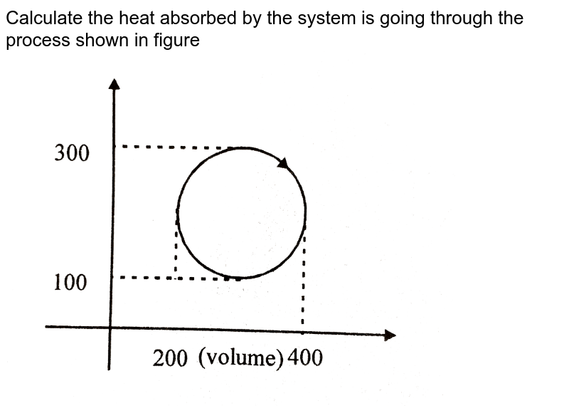 """Calculate the heat absorbed by the system is going through the process shown in figure <br> <img src=""""https://d10lpgp6xz60nq.cloudfront.net/physics_images/BSL_PHY_KT_S01_028_Q01.png"""" width=""""80%"""">"""