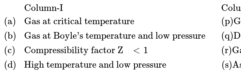 """`{:(,""""Column-I"""",,""""Column-II""""),(""""(a)"""",""""Gas at critical temperature"""",,""""(p)Gas can be liquified""""),(""""(b)"""",""""Gas at Boyle's temperature and low pressure"""",,""""(q)Deviate from ideal gas equation""""),(""""(c)"""",""""Compressibility factor Z """"lt 1,,""""(r)Gas follows the ideal gas equation""""),(""""(d)"""",""""High temperature and low pressure"""",,""""(s)Assumption of no intermolecular force of attraction is valid""""):}`"""