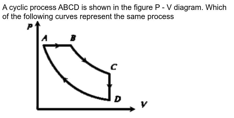 """A cyclic process ABCD is shown in the figure P - V diagram. Which of the following curves represent the same process  <br>  <img src=""""https://d10lpgp6xz60nq.cloudfront.net/physics_images/ERRL_PHY_NEET_V01_C14_E01_236_Q01.png"""" width=""""80%"""">"""
