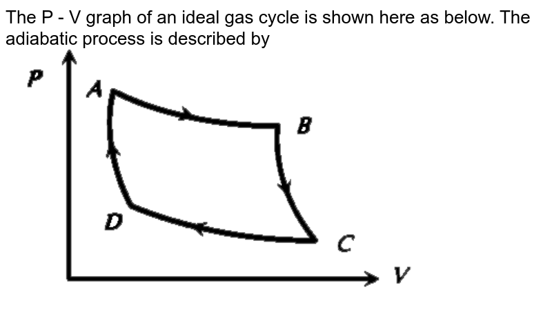 """The P - V graph of an ideal gas cycle is shown here as below. The adiabatic process is described by <br> <img src=""""https://d10lpgp6xz60nq.cloudfront.net/physics_images/ERRL_PHY_NEET_V01_C14_E01_249_Q01.png"""" width=""""80%"""">"""