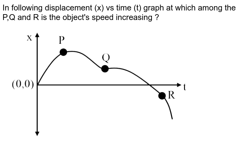 """In following displacement (x)  vs time (t) graph at which among the P,Q and R is the object's speed increasing ? <br> <img src=""""https://d10lpgp6xz60nq.cloudfront.net/physics_images/KVPY_CP_XI_P1_2014_PHY_E01_001_Q01.png"""" width=""""80%"""">"""