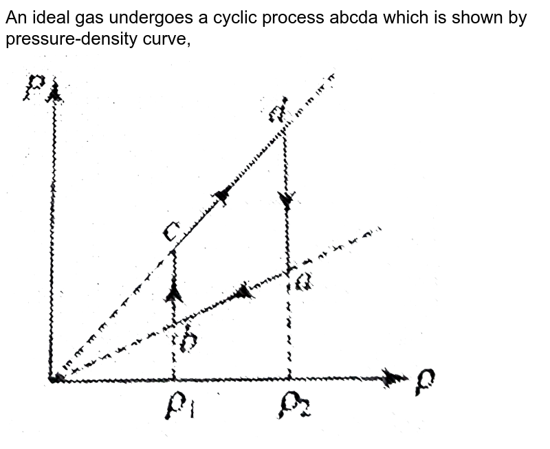 """An ideal gas undergoes a cyclic process abcda which is shown by pressure-density curve, <br> <img src=""""https://d10lpgp6xz60nq.cloudfront.net/physics_images/BMS_PHY_WAT_DPP4_3_E01_047_Q01.png"""" width=""""80%"""">"""