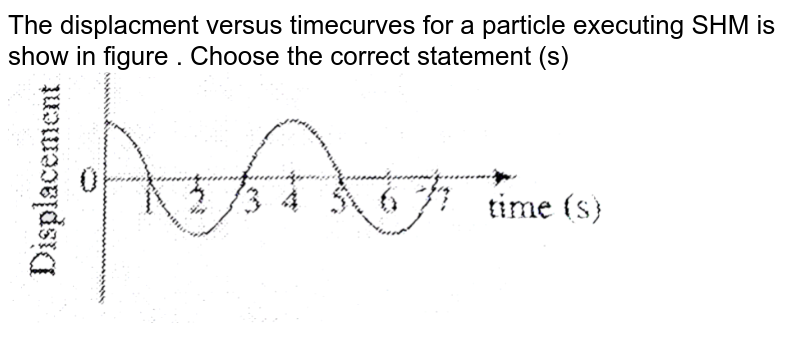 """The displacment versus timecurves for a particle executing  SHM is show  in figure . Choose the correct    statement (s)  <br> <img src=""""https://d10lpgp6xz60nq.cloudfront.net/physics_images/BMS_PHY_WAT_DPP5_1_E01_015_Q01.png"""" width=""""80%"""">"""