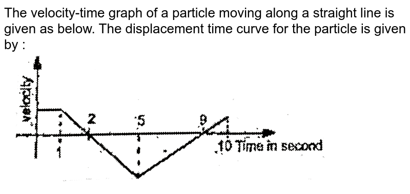 """The velocity-time graph of a particle moving along a straight line is given as below. The displacement time curve for the particle is given by : <br> <img src=""""https://d10lpgp6xz60nq.cloudfront.net/physics_images/EAM_MEC_V01_C01_E01_102_Q01.png"""" width=""""80%"""">"""