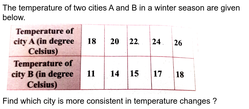 """The temperature of two cities A and B in a winter season are given below. <br> <img src=""""https://d10lpgp6xz60nq.cloudfront.net/physics_images/SUR_MAT_X_C08_E02_009_Q01.png"""" width=""""80%""""> <br> Find which city is more consistent in temperature changes ?"""