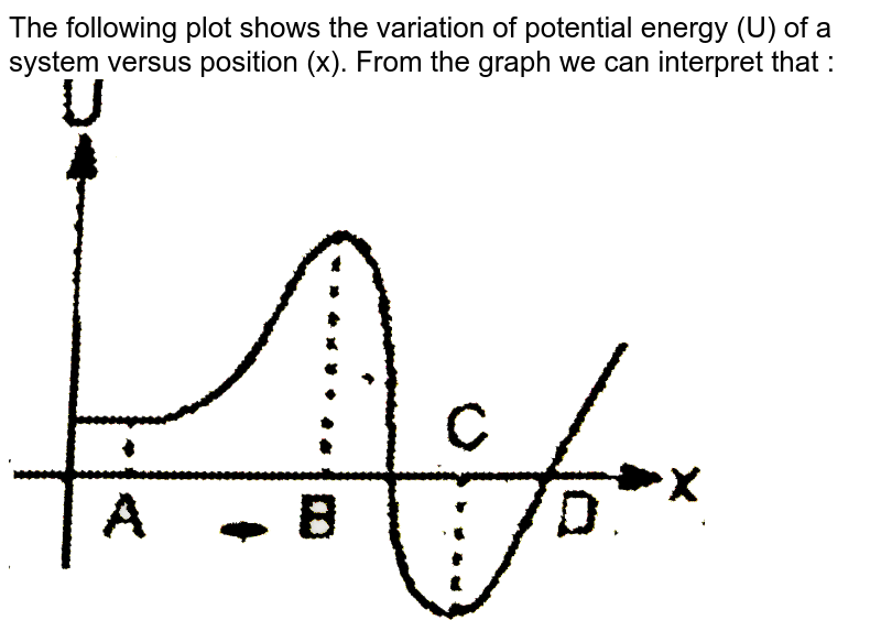 """The following plot shows the variation of potential energy (U) of a system versus position (x). From the graph we can interpret that : <br> <img src=""""https://d10lpgp6xz60nq.cloudfront.net/physics_images/EAM_MEC_V01_C03_E01_058_Q01.png"""" width=""""80%"""">"""