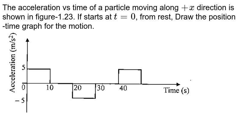 """The acceleration vs time of a particle moving along `+x` direction is shown in figure-1.23. If starts at `t = 0`, from rest, Draw the position -time graph for the motion. <br> <img src=""""https://d10lpgp6xz60nq.cloudfront.net/physics_images/GAL_PHY_MEC_V01_C01_E01_039_Q01.png"""" width=""""80%"""">"""