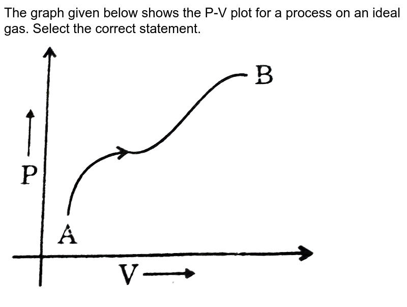 """The graph given below shows the P-V plot for a process on an ideal gas. Select the correct statement. <br> <img src=""""https://d10lpgp6xz60nq.cloudfront.net/physics_images/GRB_PHY_CHM_P2_V03_QB_C13_E01_004_Q01.png"""" width=""""80%"""">"""
