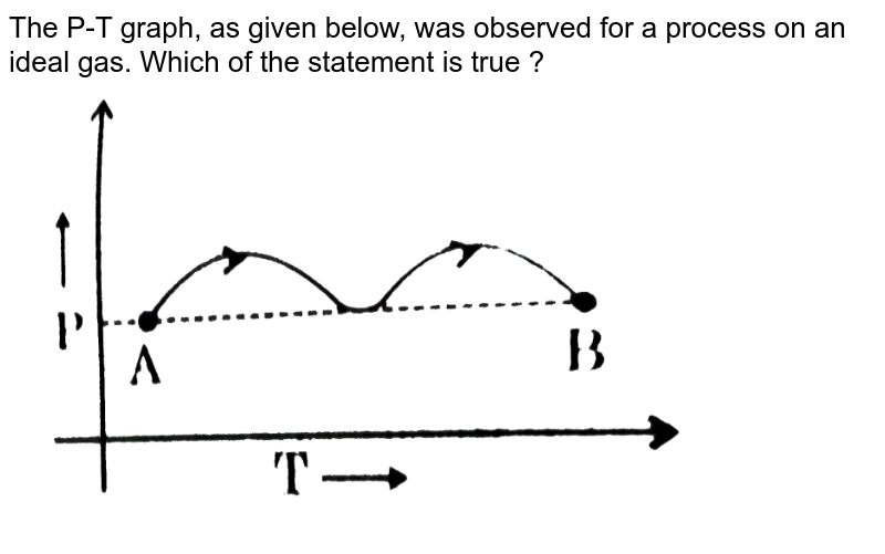 """The P-T graph, as given below, was observed for a process on an ideal gas. Which of the statement is true ? <br> <img src=""""https://d10lpgp6xz60nq.cloudfront.net/physics_images/GRB_PHY_CHM_P2_V03_QB_C13_E01_008_Q01.png"""" width=""""80%"""">"""
