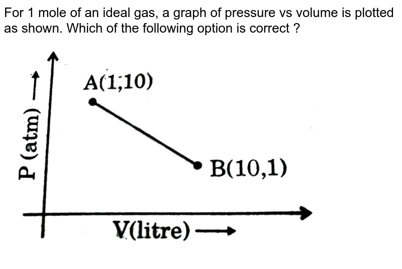 """For 1 mole of an ideal gas, a graph of pressure vs volume is plotted as shown. Which of the following option is correct ? <br> <img src=""""https://d10lpgp6xz60nq.cloudfront.net/physics_images/GRB_PHY_CHM_P2_V03_QB_C13_E01_017_Q01.png"""" width=""""80%"""">"""