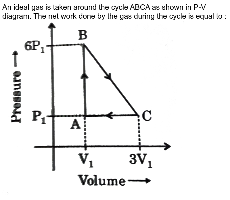 """An ideal gas is taken around the cycle ABCA as shown in P-V diagram. The net work done by the gas during the cycle is equal to : <br> <img src=""""https://d10lpgp6xz60nq.cloudfront.net/physics_images/GRB_PHY_CHM_P2_V03_QB_C13_E01_036_Q01.png"""" width=""""80%"""">"""