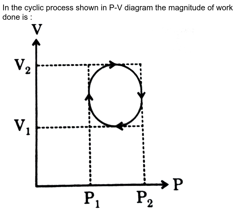 """In the cyclic process shown in P-V diagram the magnitude of work done is :  <br> <img src=""""https://d10lpgp6xz60nq.cloudfront.net/physics_images/GRB_PHY_CHM_P2_V03_QB_C13_E01_039_Q01.png"""" width=""""80%"""">"""