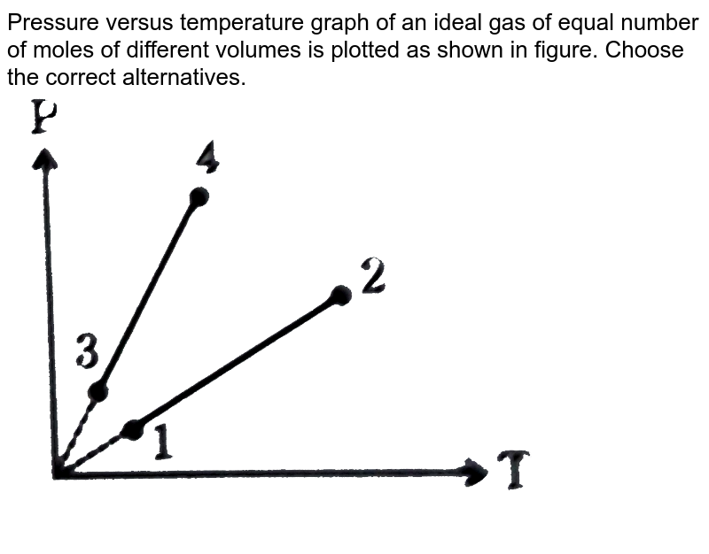 """Pressure versus temperature graph of an ideal gas of equal number of moles of different volumes is plotted as shown in figure. Choose the correct alternatives. <br> <img src=""""https://d10lpgp6xz60nq.cloudfront.net/physics_images/GRB_PHY_CHM_P2_V03_QB_C13_E01_050_Q01.png"""" width=""""80%"""">"""