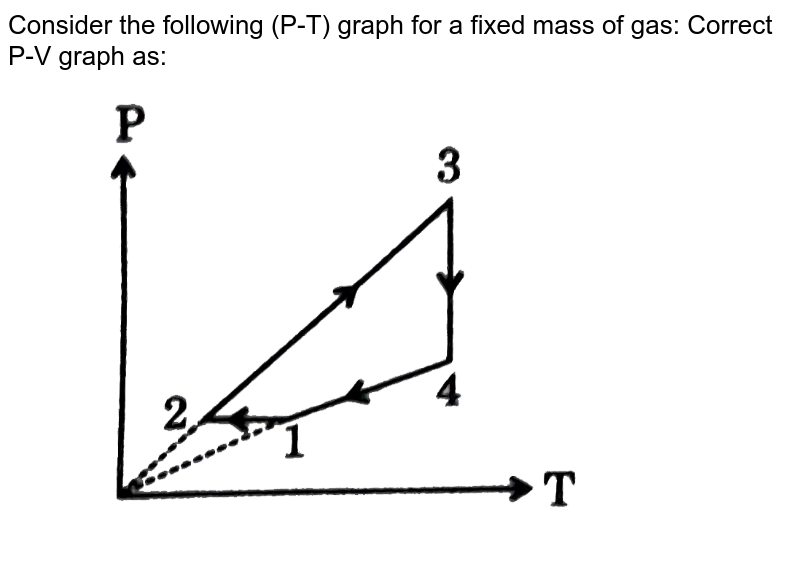 """Consider the following (P-T) graph for a fixed mass of gas: Correct P-V graph as: <br> <img src=""""https://d10lpgp6xz60nq.cloudfront.net/physics_images/GRB_PHY_CHM_P2_V03_QB_C13_E01_051_Q01.png"""" width=""""80%"""">"""