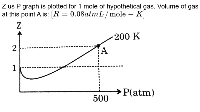 """Z us P graph is plotted for 1 mole of hypothetical gas. Volume of gas at this point A is: `[R = 0.08 atm L//""""mole""""-K]` <br> <img src=""""https://d10lpgp6xz60nq.cloudfront.net/physics_images/GRB_PHY_CHM_P2_V03_QB_C13_E01_065_Q01.png"""" width=""""80%"""">"""