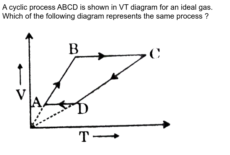 """A cyclic process ABCD is shown in VT diagram for an ideal gas. Which of the following diagram represents the same process ? <br> <img src=""""https://d10lpgp6xz60nq.cloudfront.net/physics_images/GRB_PHY_CHM_P2_V03_QB_C13_E01_068_Q01.png"""" width=""""80%"""">"""