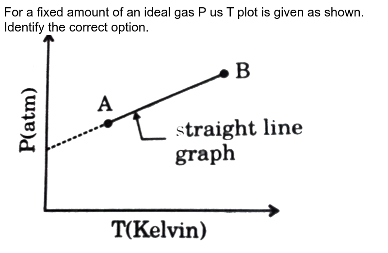 """For a fixed amount of an ideal gas P us T plot is given as shown. Identify the correct option.  <br> <img src=""""https://d10lpgp6xz60nq.cloudfront.net/physics_images/GRB_PHY_CHM_P2_V03_QB_C13_E01_074_Q01.png"""" width=""""80%"""">"""