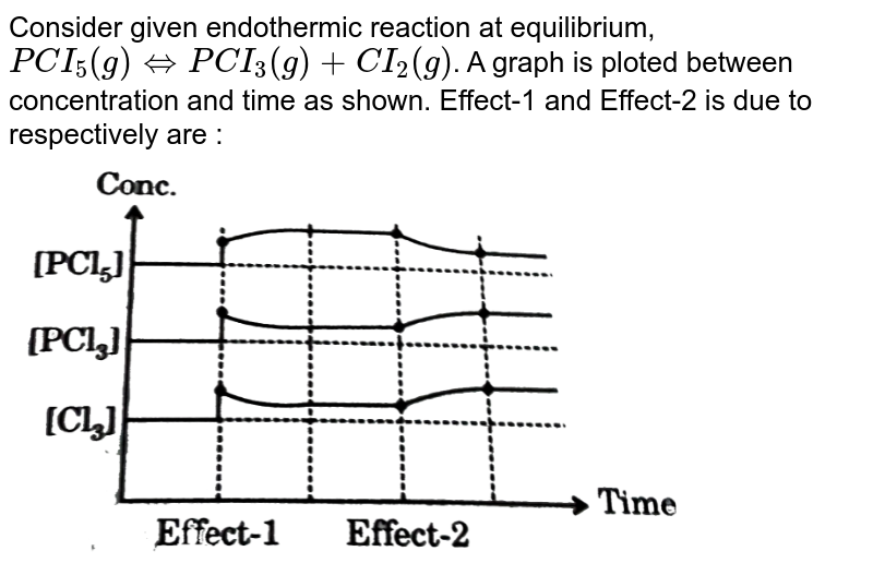 """Consider given endothermic reaction at equilibrium, `PCI_(5)(g) hArr PCI_(3)(g)+CI_(2)(g)`. A graph is ploted between concentration and time as shown. Effect-1 and Effect-2 is due to respectively are :  <br> <img src=""""https://d10lpgp6xz60nq.cloudfront.net/physics_images/GRB_PHY_CHM_P2_V03_QB_C13_E01_125_Q01.png"""" width=""""80%"""">"""