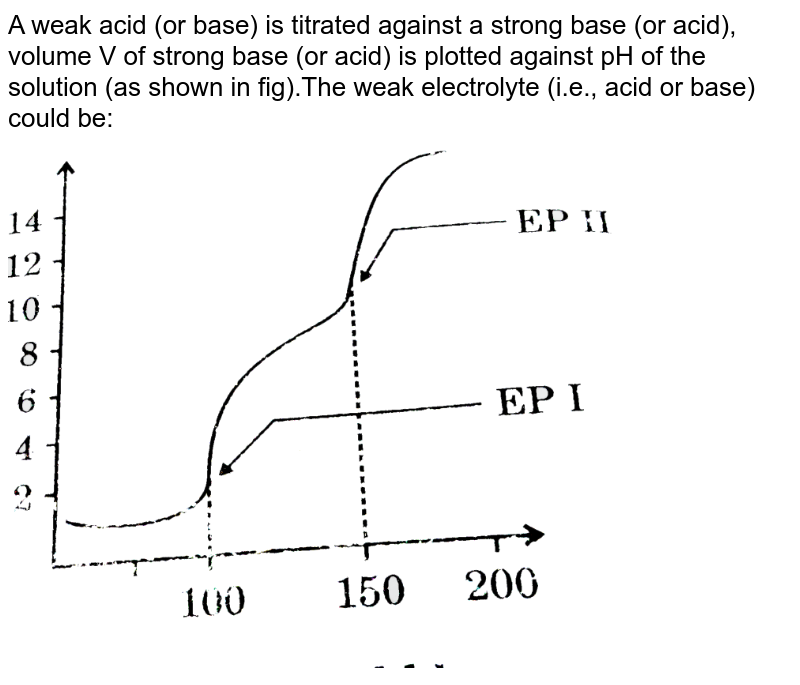 """A weak acid (or base) is titrated against a strong base (or acid), volume V of strong base (or acid) is plotted against pH of the solution (as shown in fig).The weak electrolyte (i.e., acid or base) could be: <br> <img src=""""https://d10lpgp6xz60nq.cloudfront.net/physics_images/GRB_PHY_CHM_P2_V03_QB_C13_E01_261_Q01.png"""" width=""""80%"""">"""