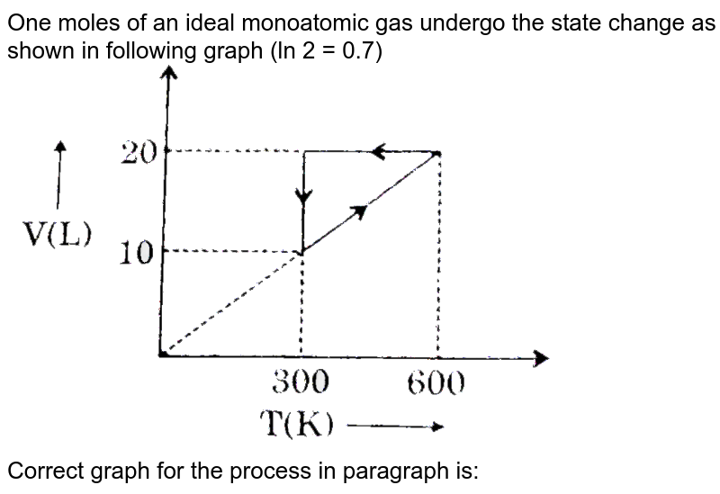 """One moles of an ideal monoatomic gas undergo the state change as shown in following graph (ln 2 = 0.7) <br> <img src=""""https://d10lpgp6xz60nq.cloudfront.net/physics_images/GRB_PHY_CHM_P2_V03_QB_C13_E01_396_Q01.png"""" width=""""80%""""> <br> Correct graph for the process in paragraph is:"""