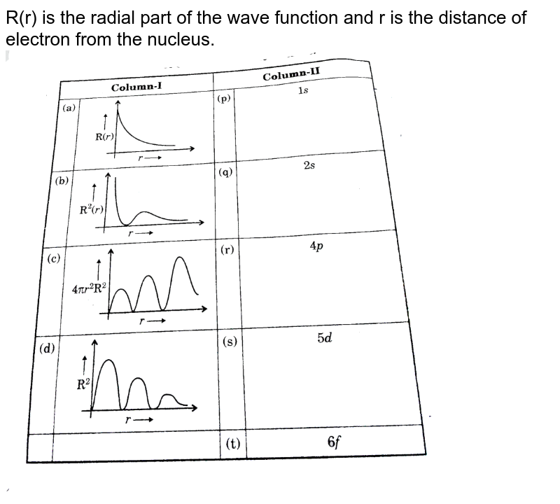"""R(r) is the radial part of the wave function and r is the distance of electron from the nucleus. <br> <img src=""""https://d10lpgp6xz60nq.cloudfront.net/physics_images/GRB_PHY_CHM_P2_V03_QB_C13_E01_410_Q01.png"""" width=""""80%"""">"""