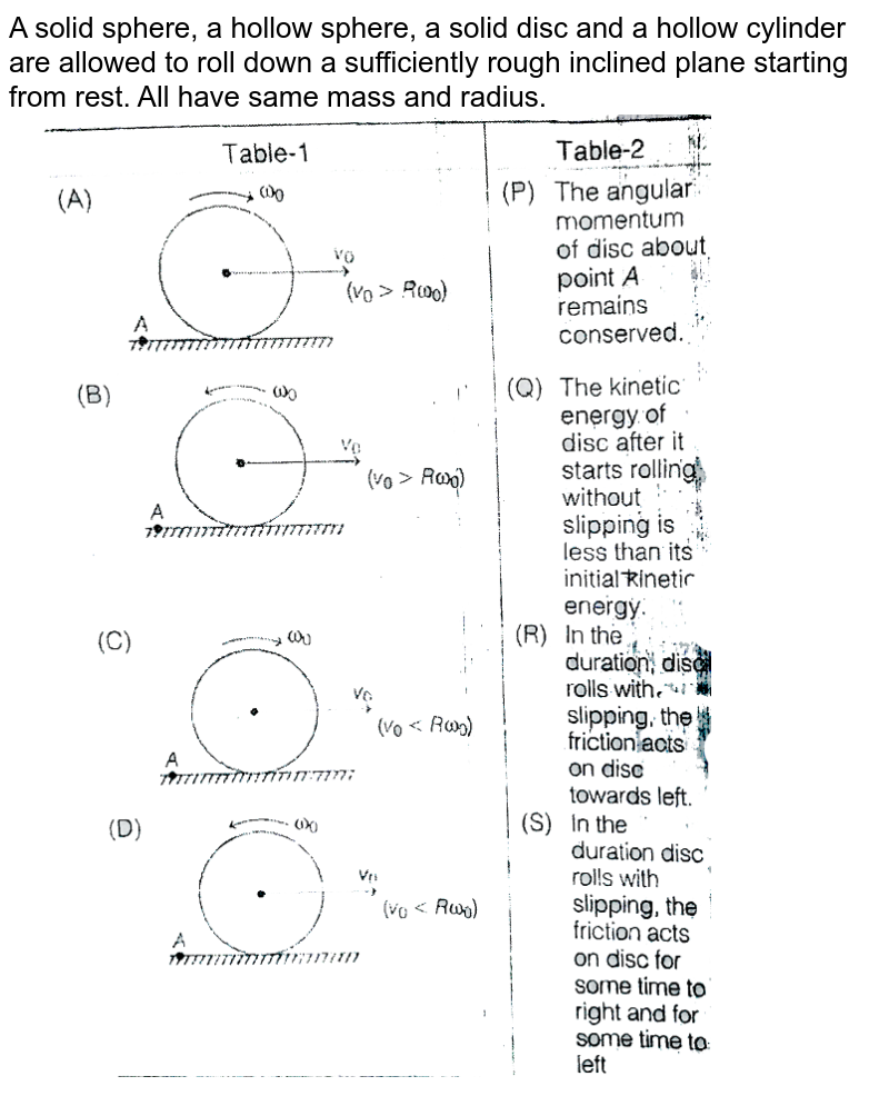 """A solid sphere, a hollow sphere, a solid disc and a hollow cylinder are allowed to roll down a sufficiently rough inclined plane starting from rest. All have same mass and radius. <br> <img src=""""https://d10lpgp6xz60nq.cloudfront.net/physics_images/MPP_PHY_C08_E01_238_Q01.png"""" width=""""80%"""">"""