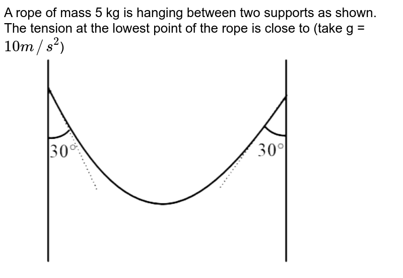 """A rope of mass 5 kg is hanging between two supports as shown. The tension at the lowest point of the rope is close to (take g = `10 m//s^(2)`)  <br> <img src=""""https://d10lpgp6xz60nq.cloudfront.net/physics_images/KVPY_CP_XII_P1_2017_PHY_E01_006_Q01.png"""" width=""""80%"""">"""