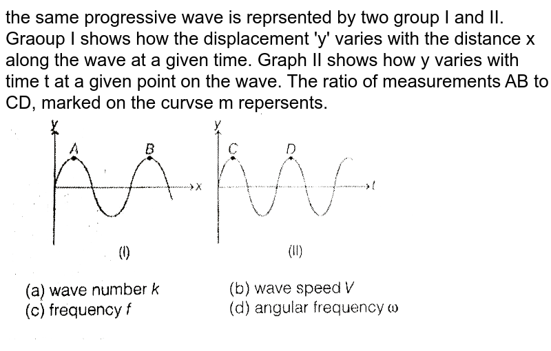 """the same progressive wave is reprsented by two group I and II. Graoup I shows how the displacement 'y' varies with the distance x along the wave at a given time. Graph II shows how y varies with time t at a given point on the wave. The ratio of measurements AB to CD, marked on the curvse m repersents. <br> <img src=""""https://d10lpgp6xz60nq.cloudfront.net/physics_images/MPP_PHY_C12_E01_096_Q01.png"""" width=""""80%"""">"""