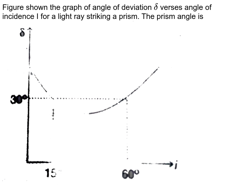 """Figure shown the graph of angle of deviation `delta` verses angle of incidence I for a light ray striking a prism. The prism angle is <br> <img src=""""https://d10lpgp6xz60nq.cloudfront.net/physics_images/MPP_PHY_C14_E01_018_Q01.png"""" width=""""80%"""">"""