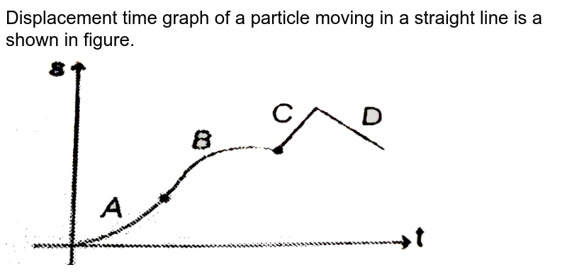 """Displacement time graph of a particle moving in a straight line is a shown in figure. <br> <img src=""""https://d10lpgp6xz60nq.cloudfront.net/physics_images/MPP_PHY_C02_S01_103_Q01.png"""" width=""""80%"""">"""