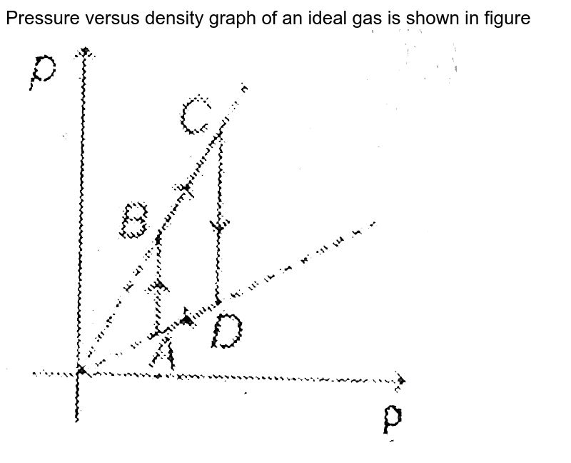 """Pressure versus density graph of an ideal gas is shown in figure <br> <img src=""""https://d10lpgp6xz60nq.cloudfront.net/physics_images/MPP_PHY_C13_E01_100_Q01.png"""" width=""""80%"""">"""