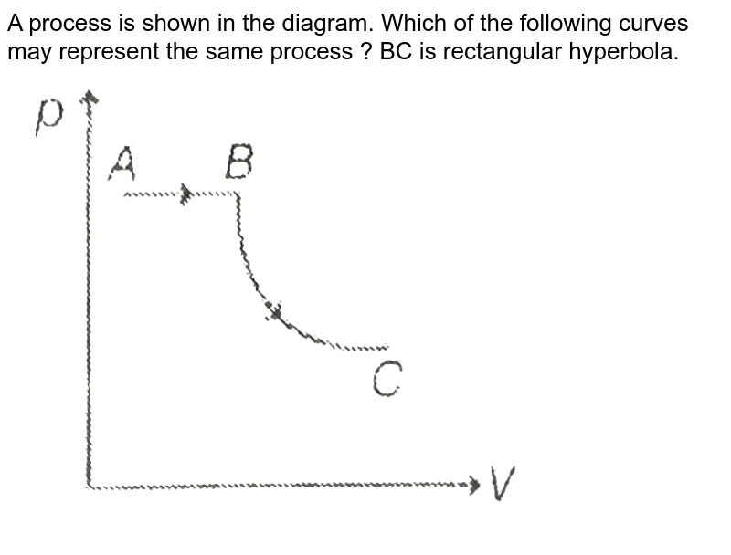 """A process is shown in the diagram. Which of the following curves may represent the same process ? BC is rectangular hyperbola. <br> <img src=""""https://d10lpgp6xz60nq.cloudfront.net/physics_images/MPP_PHY_C13_E01_221_Q01.png"""" width=""""80%"""">"""