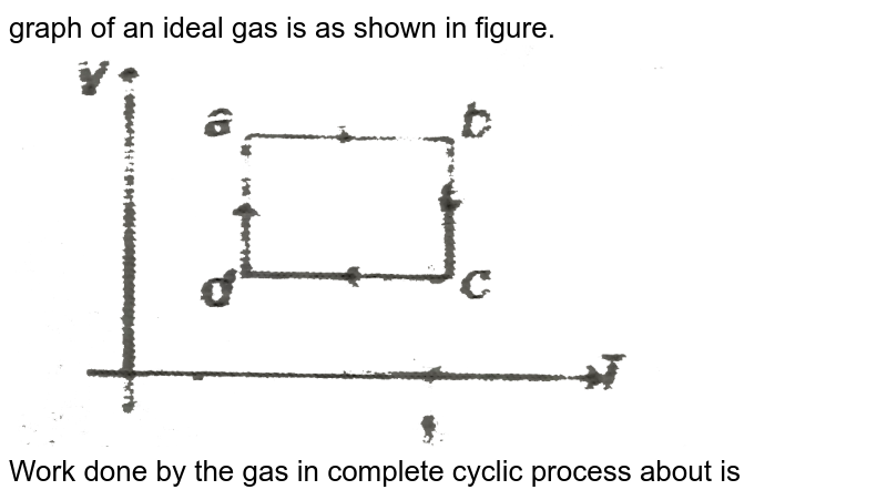 """graph of an ideal gas is as shown in figure. <br> <img src=""""https://d10lpgp6xz60nq.cloudfront.net/physics_images/MPP_PHY_C13_E01_233_Q01.png"""" width=""""80%""""> <br> Work  done by the gas in complete cyclic process about is"""