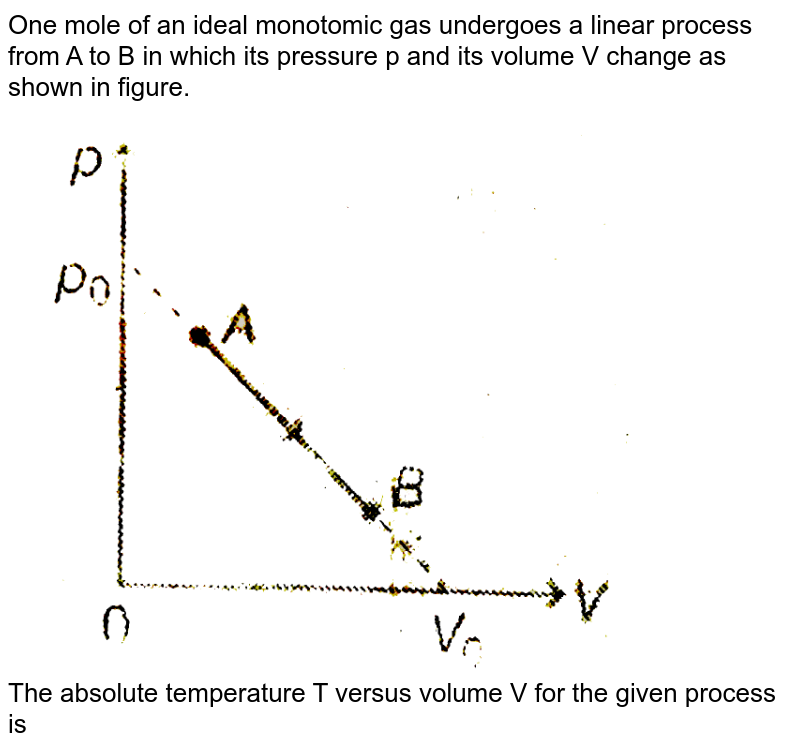 """One mole of an ideal monotomic gas undergoes a linear process from A to B in which its pressure p and its volume V change as shown in figure. <br> <img src=""""https://d10lpgp6xz60nq.cloudfront.net/physics_images/MPP_PHY_C13_E01_255_Q01.png"""" width=""""80%""""> <br> The absolute temperature T versus volume V for the given process is"""