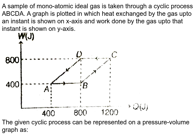 """A sample of mono-atomic ideal gas is taken through a cyclic process ABCDA. A graph is plotted in which heat exchanged by the gas upto an instant is shown on x-axis and work done by the gas upto that instant is shown on y-axis. <br> <img src=""""https://d10lpgp6xz60nq.cloudfront.net/physics_images/MPP_PHY_C13_E01_257_Q01.png"""" width=""""80%""""> <br> The given cyclic process can be represented on a pressure-volume graph as:"""