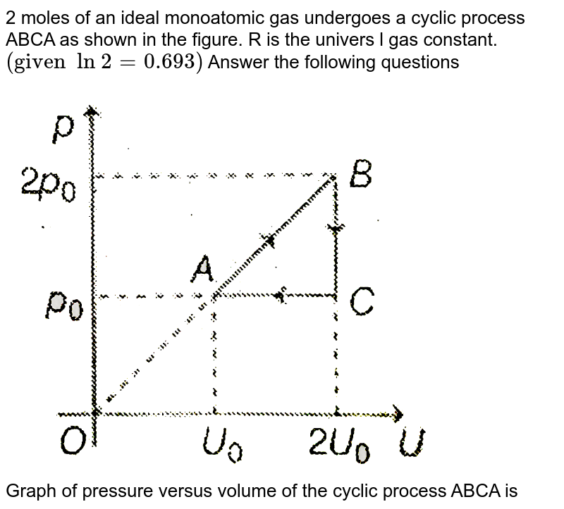 """2 moles of an ideal monoatomic gas undergoes a cyclic process ABCA as shown in the figure. R is the univers l gas constant. `(""""given  ln 2""""=0.693)` Answer the following questions <br> <img src=""""https://d10lpgp6xz60nq.cloudfront.net/physics_images/MPP_PHY_C13_E01_268_Q01.png"""" width=""""80%""""> <br> Graph of pressure versus volume of the cyclic process ABCA is"""
