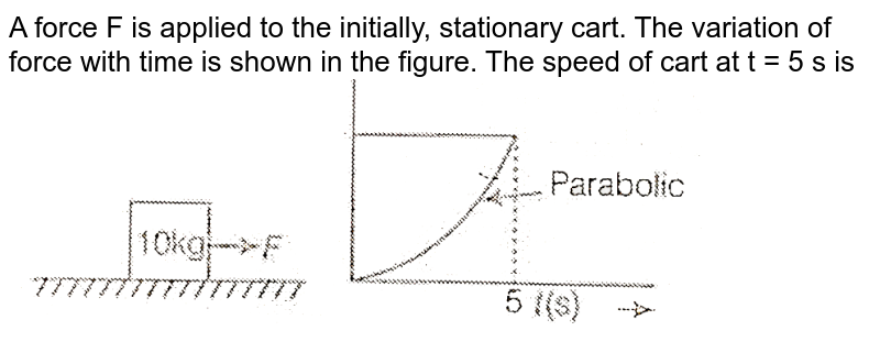 """A force F is applied to the initially, stationary cart. The variation of force with time is shown in the figure. The speed of cart at t = 5 s is  <br>  <img src=""""https://d10lpgp6xz60nq.cloudfront.net/physics_images/BIT_PHY_C04_E01_014_Q01.png"""" width=""""80%"""">"""
