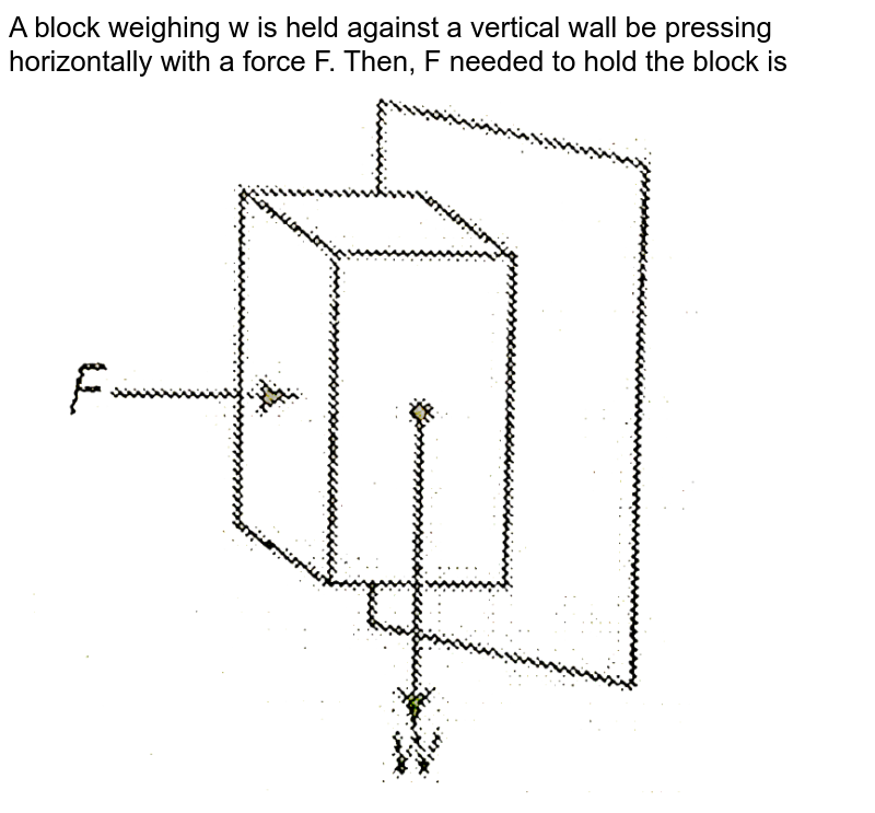 """A block weighing w is held against a vertical wall be pressing horizontally with a force F. Then, F needed to hold the block is <br>  <img src=""""https://d10lpgp6xz60nq.cloudfront.net/physics_images/BIT_PHY_C04_E01_047_Q01.png"""" width=""""80%"""">"""