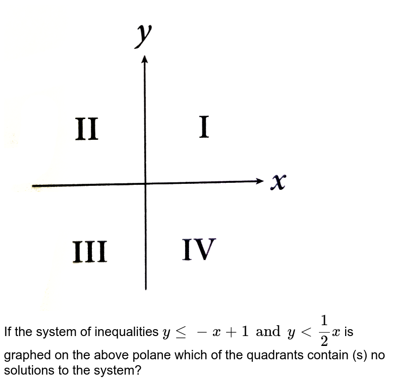 """<img src=""""https://d10lpgp6xz60nq.cloudfront.net/physics_images/KPL_SAT_PRD_PLS_C06_E02_007_Q01.png"""" width=""""80%""""> <br> If the system of inequalities `y le -x +1 and y lt 1/2x` is graphed on the above polane which of the quadrants contain (s) no solutions to the system?"""
