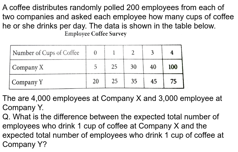 """A coffee distributes randomly polled 200 employees from each of two companies and asked each employee how many cups of coffee he or she drinks per day. The data is shown in the table below. <br> <img src=""""https://d10lpgp6xz60nq.cloudfront.net/physics_images/PRC_SAT_MAT_5E_C06_E08_008_Q01.png"""" width=""""80%""""> <br> The are 4,000 employees at Company X and 3,000 employee at Company Y. <br> Q. What is the difference between the expected total number of employees who drink 1 cup of coffee at Company X and the expected total number of employees who drink 1 cup of coffee at Company Y?"""