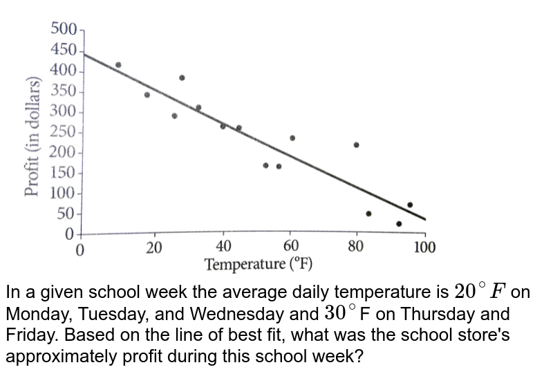 """<img src=""""https://d10lpgp6xz60nq.cloudfront.net/physics_images/PRC_SAT_MAT_5E_C06_E08_011_Q01.png"""" width=""""80%""""> <br>  In a given school week the average daily temperature is `20^(@)F` on Monday, Tuesday, and Wednesday and `30^(@)`F on Thursday and Friday. Based on the line of best fit, what was the school store's approximately profit during this school week?"""