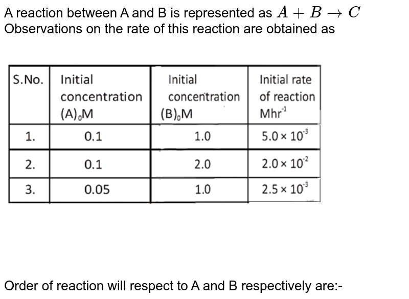 """A reaction between A and B is represented as `A+B to C` <br> Observations on the rate of this reaction are obtained as <br> <img src=""""https://d10lpgp6xz60nq.cloudfront.net/physics_images/NTA_JEE_MOK_TST_15_E02_018_Q01.png"""" width=""""80%""""> <br> Order of reaction will respect to A and B respectively are:-"""