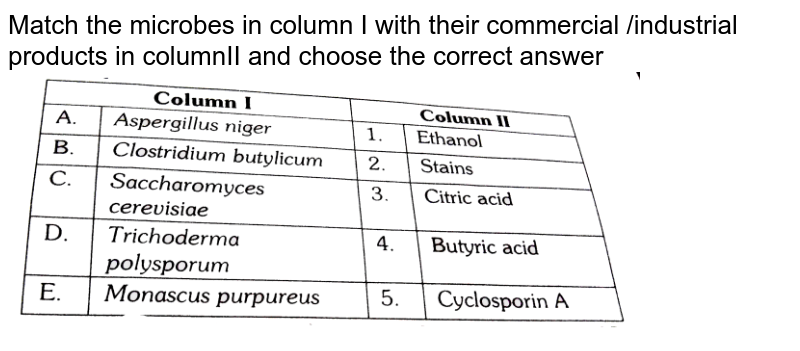"""Match the microbes in column I with their commercial /industrial products in columnII and choose the correct answer <br> <img src=""""https://d10lpgp6xz60nq.cloudfront.net/physics_images/ERRL_BIO_NCERT_NEET_V02_8_6_E01_030_Q01.png"""" width=""""80%"""">"""