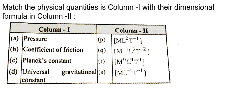 """Match the physical quantities is Column -I with their dimensional formula in Column -II : <br> <img src=""""https://d10lpgp6xz60nq.cloudfront.net/physics_images/GRB_AM_PHY_C01_E01_148_Q01.png"""" width=""""80%"""">"""