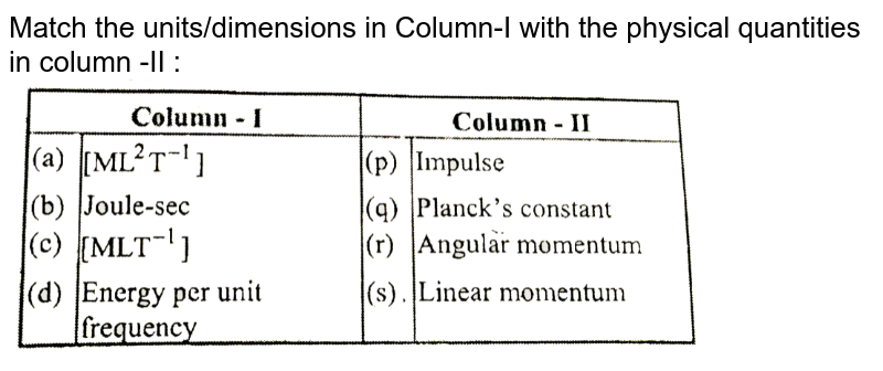 """Match the units/dimensions in Column-I with the physical quantities in column -II : <br> <img src=""""https://d10lpgp6xz60nq.cloudfront.net/physics_images/GRB_AM_PHY_C01_E01_150_Q01.png"""" width=""""80%"""">"""